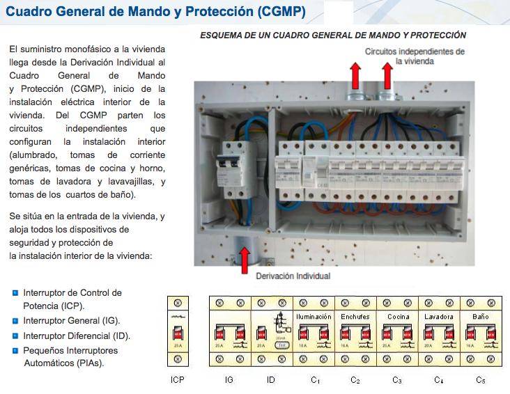 https://www.edu.xunta.gal/espazoAbalar/sites/espazoAbalar/files/datos/1464947843/contido/53_cuadro_de_mando_y_proteccin.html
