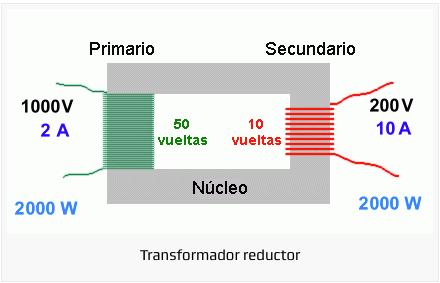https://www.demaquinasyherramientas.com/herramientas-electricas-y-accesorios/transformadores-electricos